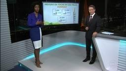 Cidade de São Paulo entra em alerta por causa das baixas temperaturas