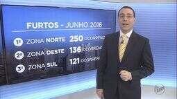 Zona norte lidera índice de furtos em Ribeirão Preto, SP