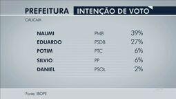 Caucaia: Naumi Amorim tem 39% e Eduardo Pessoa, 27%, diz Ibope