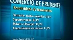 Rotatividade de funcionários no comércio tem queda em Presidente Prudente