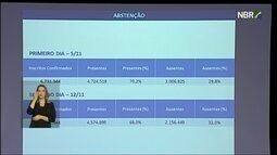 Enem teve abstenção de 32%, segundo dados divulgados pelo Inep