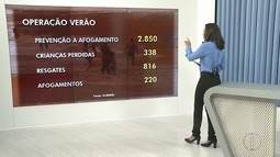 Bombeiros divulgam números de casos de ocorrências nas praias do Norte do Rio