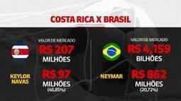 Seleção brasileira vale 20 vezes mais que a equipe da Costa Rica