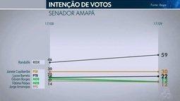 Pesquisa Ibope para o Senado no AP: Randolfe, 59%; Janete Capiberibe, 30%; Lucas, 22%