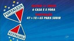 Confira novidades do Fortaleza