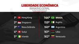 Piora classificação do Brasil em ranking sobre liberdade econômica