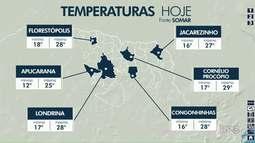 Previsão de sol no final de semana