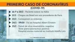 Hospital de Base de Rio Preto passa a fazer exames e tratamento contra o coronavírus
