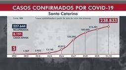 SC chega a 238,8 mil casos confirmados de coronavírus, com 2.998 mortes