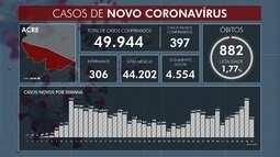 Casos de Covid-19 continuam a subir no Acre