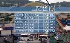 Beija-Flor é a campeã do carnaval no Rio