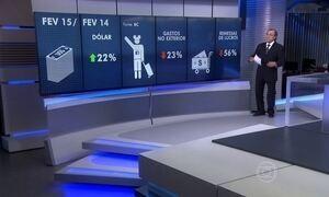 Gastos no exterior caem após a alta do dólar; veja a análise de Sardenberg