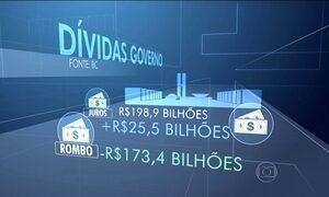 Dívida do governo federal aumenta R$ 200 bilhões no período de um ano