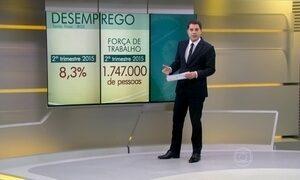 Taxa de desemprego no Brasil chega a 8,3% no 2º trimestre do ano