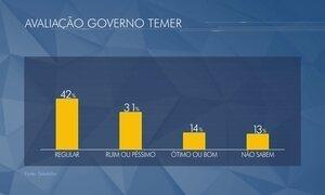 Pesquisa do Datafolha diz que metade dos brasileiros prefere Temer a Dilma