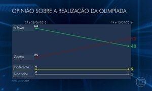 Brasileiros ficaram mais pessimistas sobre Olimpíada, diz Datafolha