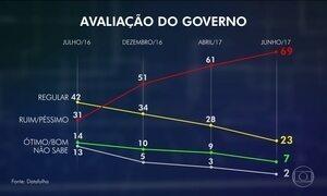 Datafolha: aprovação do governo de Michel Temer cai para 7%
