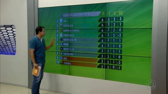 Confira os gols da Série C e como ficou a classificação do Grupo A após a terceira rodada
