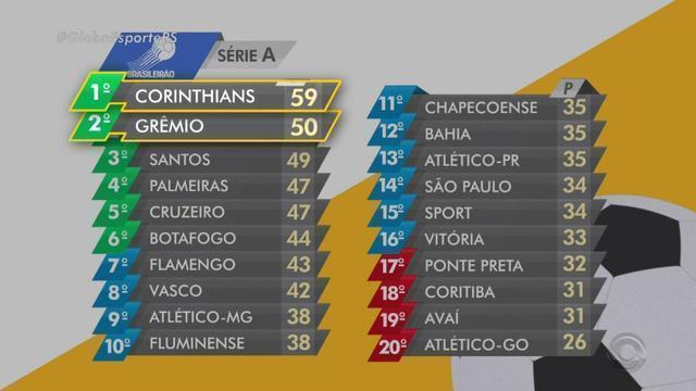 Confira a tabela de classificação da série A do Brasileirão