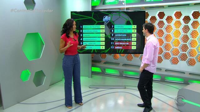 Globo Esporte RS - Bloco 1 - 24/02