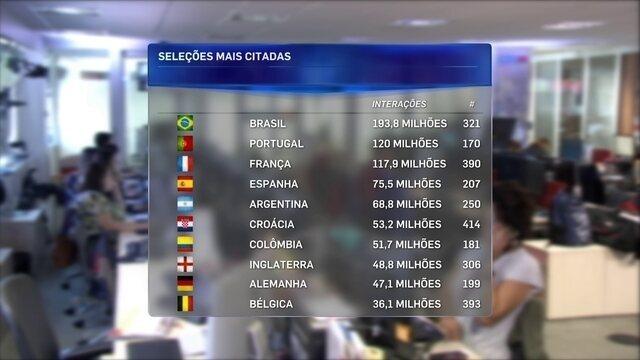 Jogadores do Brasil lideram ranking de interação no Instagram durante a Copa