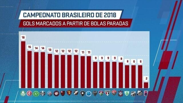 SporTV News analisa os números de gols de bola parada no Brasileirão