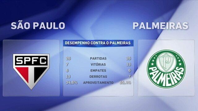 Após nova derrota em clássico, Barreto diz: ''Na última década, o São Paulo é a quarta força