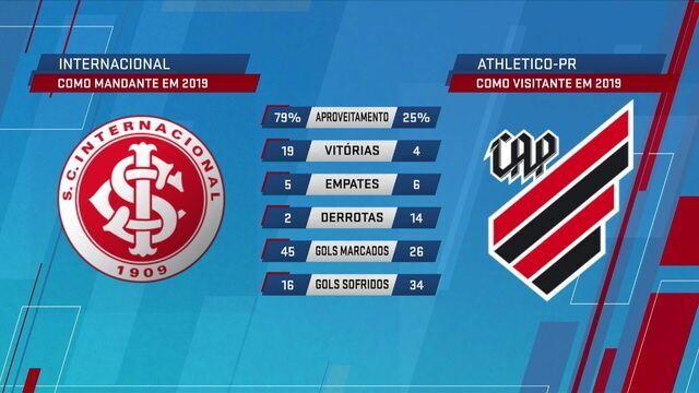 Números apontam favoritismo do Inter contra o Athletico-PR no Beira-Rio, mas Loffredo ressalta poucas vitórias por dois gols de diferença