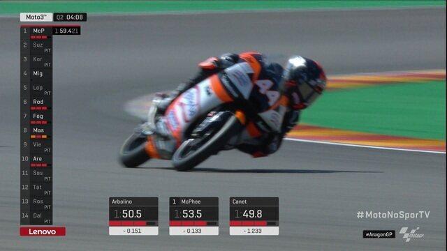 Canet faz a volta mais rápida e pega a pole do GP de Aragão do Moto 3