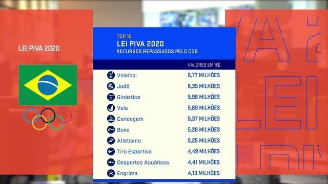 Guilherme Costa comenta a divisão da Lei Piva para o esporte olímpico