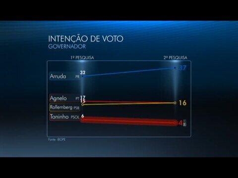 Pesquisa do Ibope: Arruda tem 37% no DF, Agnelo e Rollemberg, 16%