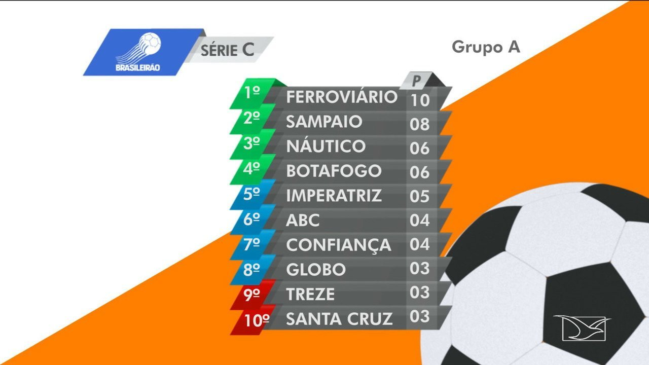Veja A Tabela De Classificacao Da Serie C Do Campeonato Brasileiro G1 Maranhao Videos Catalogo De Videos Catalogo De Videos