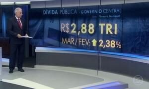 Dívida pública federal chega a R$ 2,88 trilhões