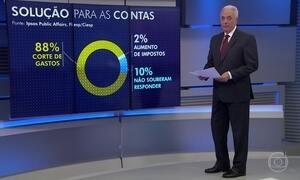 Maioria dos brasileiros prefere cortes nos gastos do governo