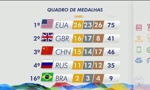 Brasil chega a nove medalhas na Olimpíada