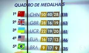 Veja o quadro de medalhas da Paralímpiada 2016 nesta segunda (12)