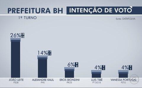 João Leite lidera disputa para PBH com 26%, diz Datafolha