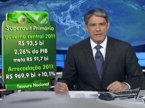 Governo Central consegue cumprir meta de superávit primário em 2011 - O superávit primário ficou em R$ 93,5 bilhões. Para atingir o resultado, o governo teve ajuda da arrecadação, que foi recorde. Os brasileiros pagaram quase R$ 97 bilhões em impostos.