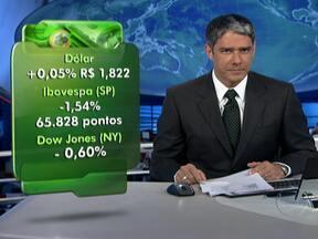Cotação do dólar sobe para R$ 1,822 - As bolsas de valores de São Paulo e de Nova York fecharam em queda. Foram divulgados dados fracos sobre as indústrias da China e dos países que adotam o euro como moeda.