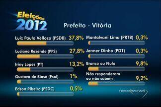 Em Vitória, Luiz Paulo tem 37,8% e Luciano Rezende, 27,8%, diz pesquisa - Iriny Lopes (PT) aparece com 13,2% e Gustavo de Biase (PSOL) com 1%. Instituto Futura ouviu 600 pessoas; margem de erro é de 4 pontos.