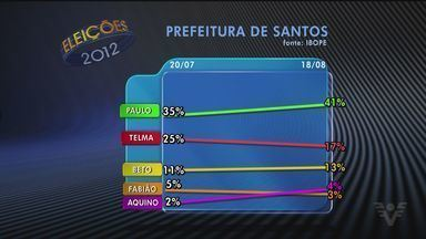 Ibope divulga segunda pesquisa de intenção de votos dos candidatos de Santos - A pesquisa apontou ainda os candidatos com maior rejeição entre os eleitores.
