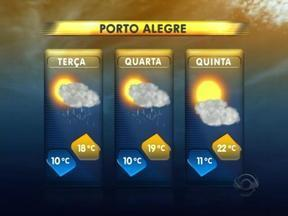 Chuva cessa apenas na quinta-feira em Porto Alegre e Região Metropolitana - Temperaturas também sobem um pouco a partir da quinta-feira.