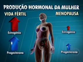 Entenda como acontece a reposição hormonal - O Dr. Luis Fernando Correia lembra que durante a menopausa, período em que os hormônios são produzidos em doses menores, é preciso ter cuidados especiais nas reposições hormonais. A reposição pode causar câncer e doenças no coração.