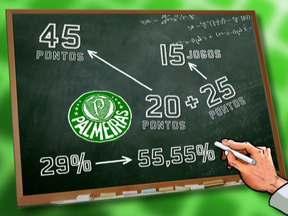 Cesar Sampaio diz que chance do Palmeiras cair para a Série B é grande - Dirigente projeta meta de 45 pontos para livrar o Verdão da segunda divisão.