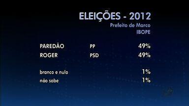 Intenção de voto em Marco, no Ceará, está empatada, segundo Ibope - Os dois candidatos da cidade têm 49% da intenção de voto.