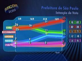 Ibope divulga pesquisa de intenção de voto para a Prefeitura de São Paulo - A pesquisa foi encomendada pela TV Globo e pelo jornal O Estado de São Paulo. A margem de erro é de três pontos, para mais ou para menos.