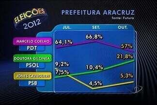 Em Aracruz, Marcelo Coelho tem 57%, e Gilcineia, 21,8%, diz Futura - Pesquisa da Futura entrevistou 400 moradores em Aracruz.