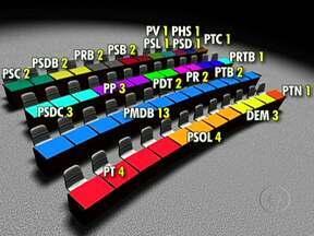 Veja como serão ocupadas as cadeiras da Câmara dos Vereadores do Rio - O PMDB obteve a maior bancada, com 13 vereadores. O PT e o PSOL conquistaram quatro cadeiras. DEM, PP e PSDC terão três vereadores cada. PRB, PDT, PSB, PSDB, PSC PR e PTB conquistaram duas vagas. PHS, PSL, PTN, PSD, PV, PRTB e PTC ficaram com uma.