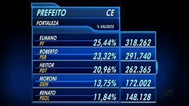 Confira os números para a prefeitura de Fortaleza - Elmano de freitas com 25,44% e Roberto Cláudio 23,32% vão para o segundo turno.