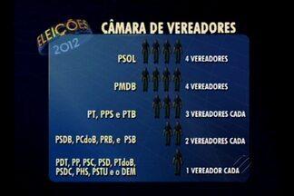 Conheça a nova composição da câmara de vereadores de Belém - Candidata do PSOL é a vereadora mais votada de Belém. Conheça ainda o vereador mais jovem. Ele tem apenas 20 anos.
